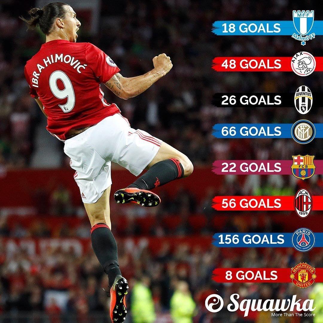 Record Zlatan Ibrahimovic Has Now Scored 400 Club Goals Zlatan Ibrahimovic Manchester United Football Club Manchester United Players