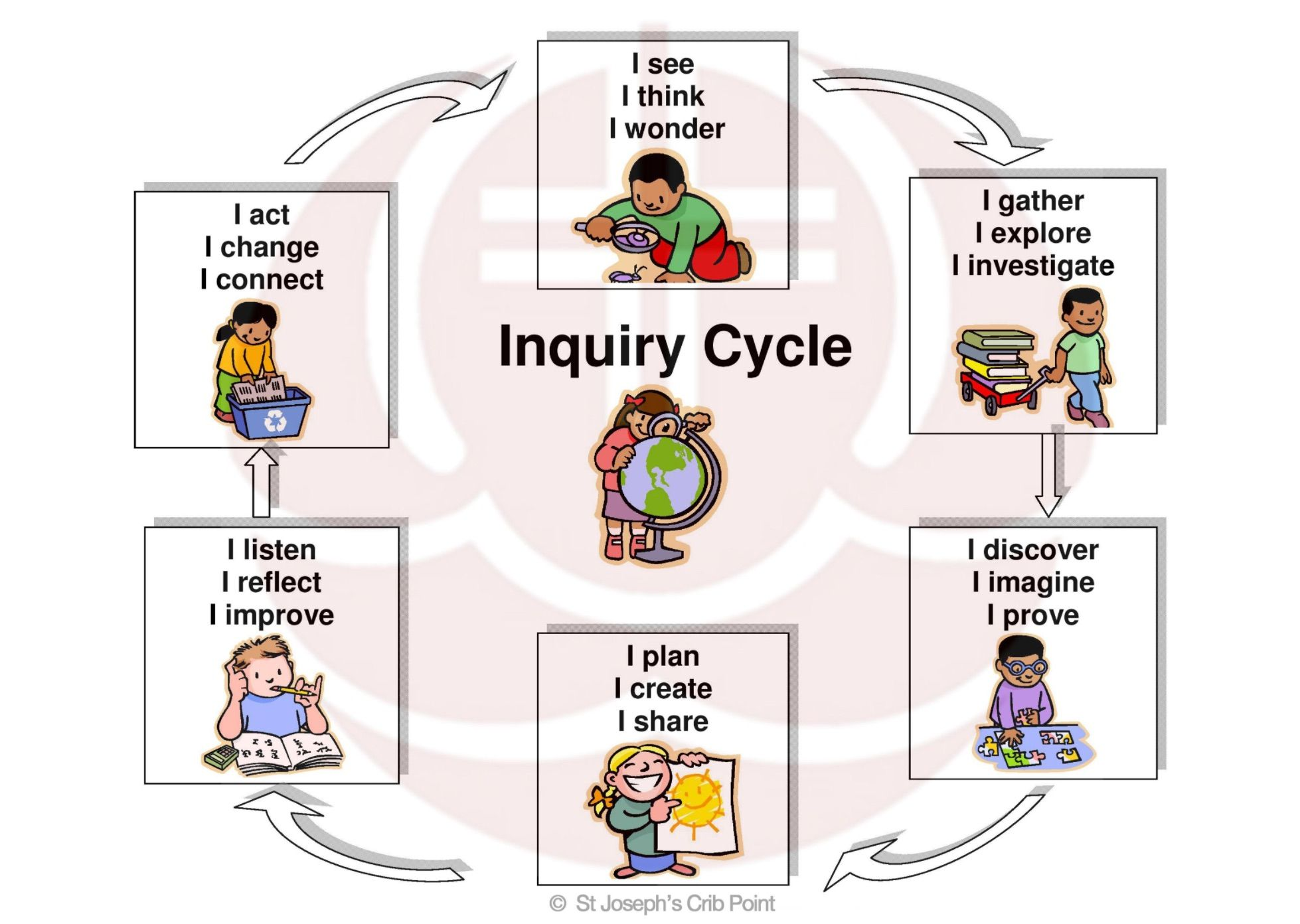 Easy To Understand Inquiry Cycle