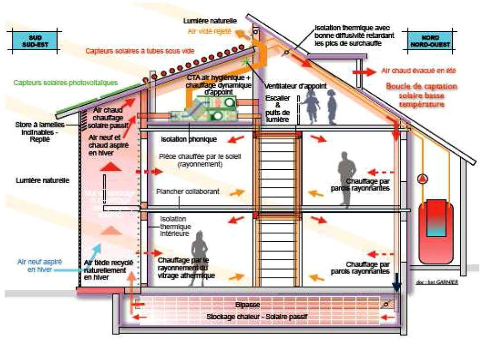 Coupe  Maison Bioclimatique  Maison Autonome