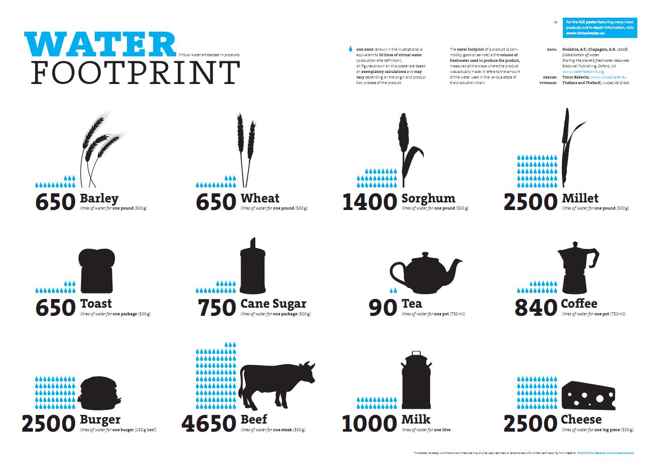 Water footprint | Eau, Capture d'écran, Infographie