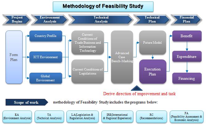 Methodology Of Feasibility Study Fluxogramas