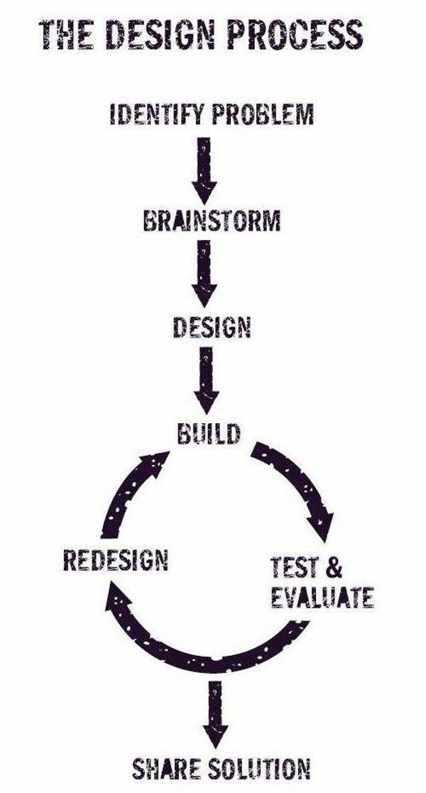 Using The Design Process Design Squad Design Process