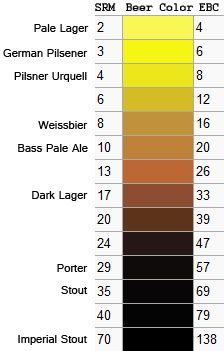 Srm beer google search home brewing pinterest beer for Craft beer ibu chart