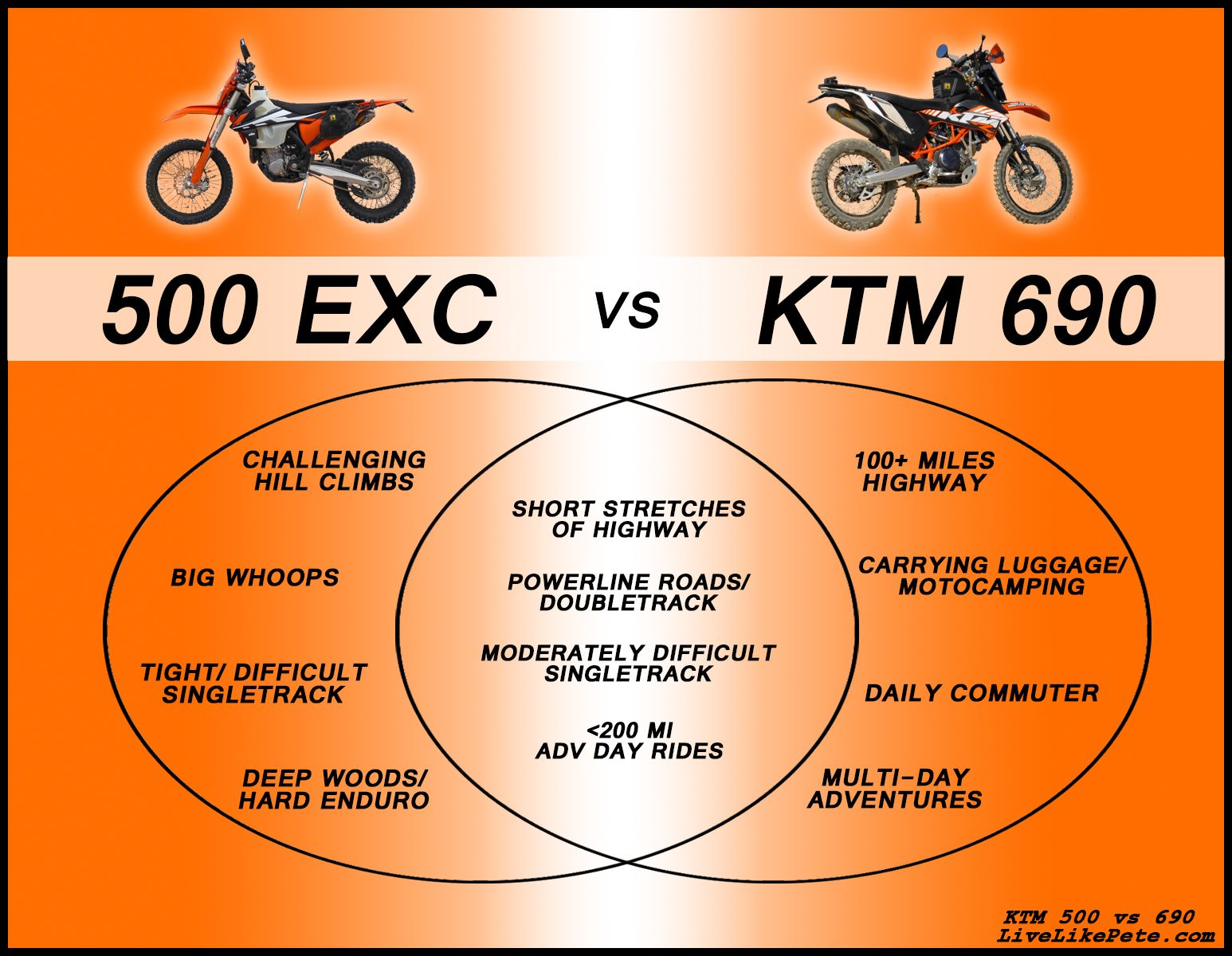 Ktm 500 Exc Vs Ktm 690 Dual Sport Bike Comparison Ktm Ktm 690
