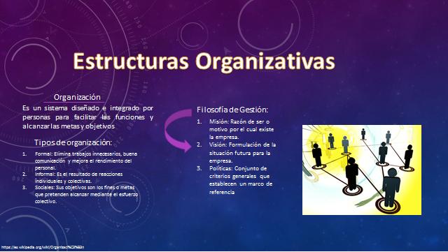 Nos explica lo principal de una organizaccion