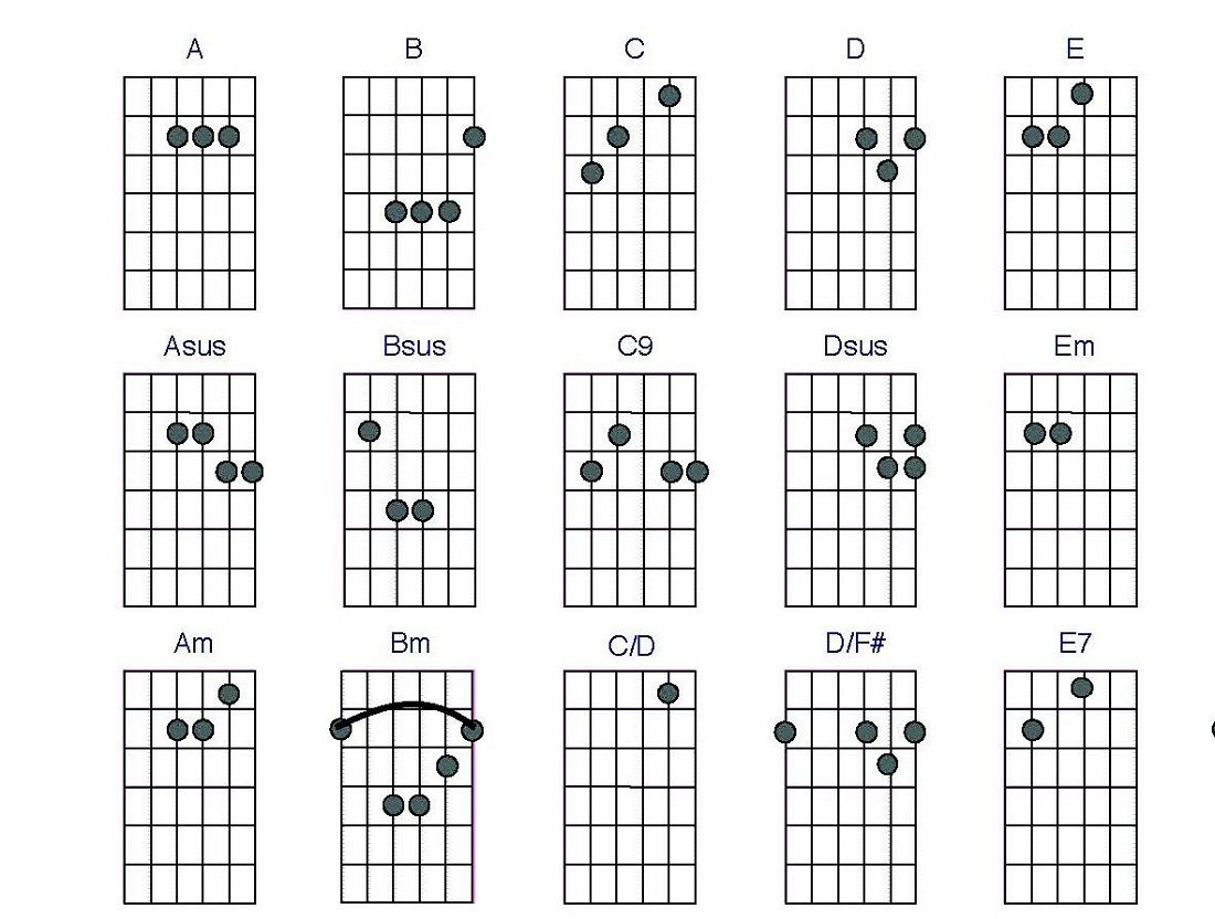 Guitar Cjords Charts Printable : Activity Shelter : Music Chords Learning : Pinterest : Guitar ...