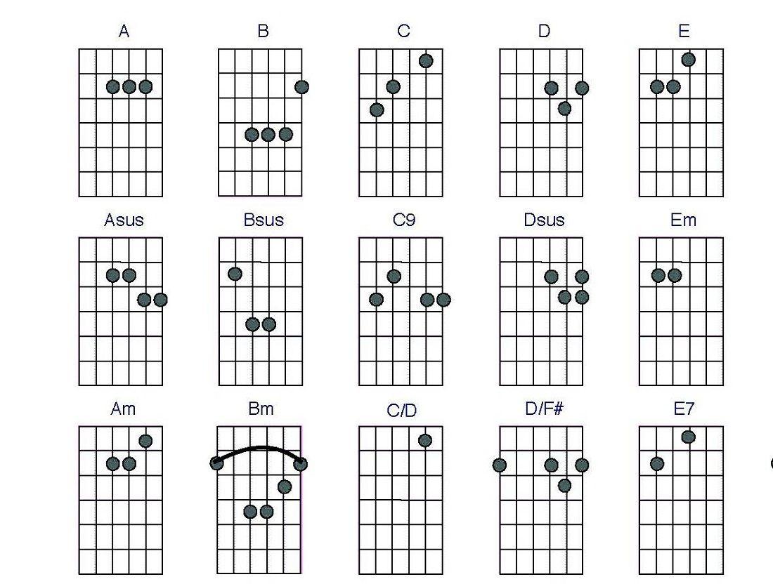 Guitar Chords Charts Printable