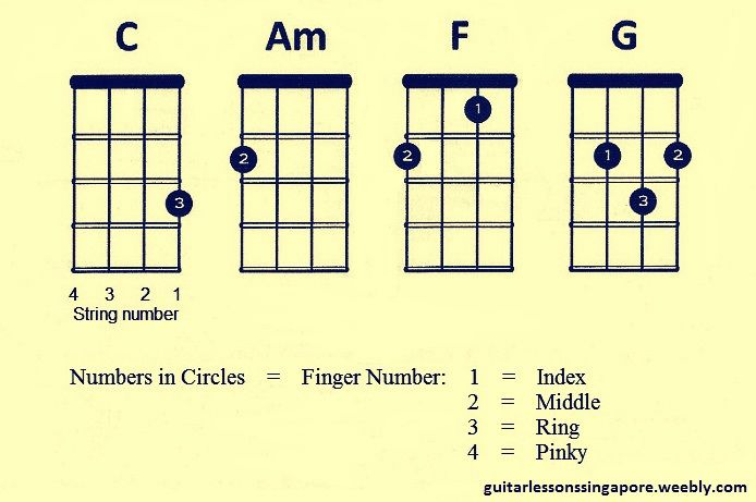 Ukulele ukulele chords zombie : 1000+ images about ukulele on Pinterest