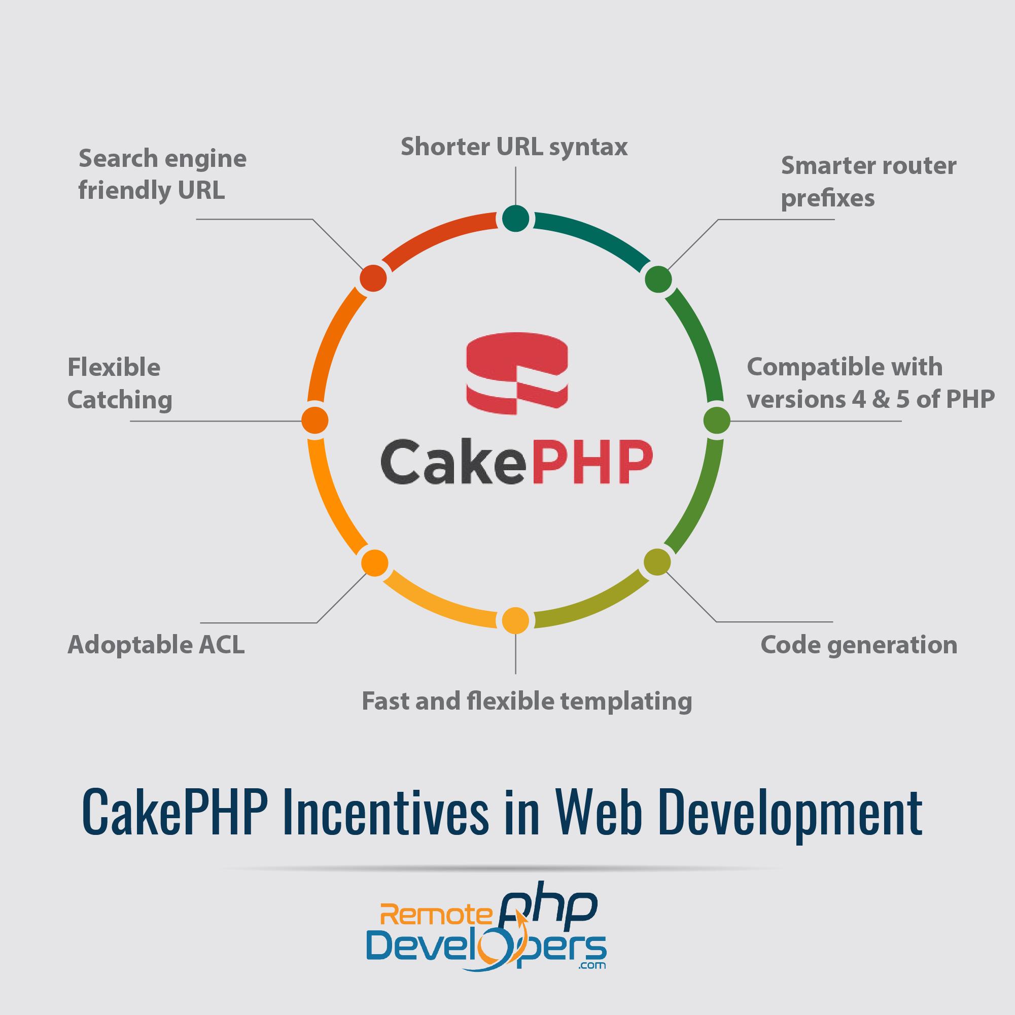 Hire Cakephp Developer For Robust Web Development Services Web Development Development Web Application