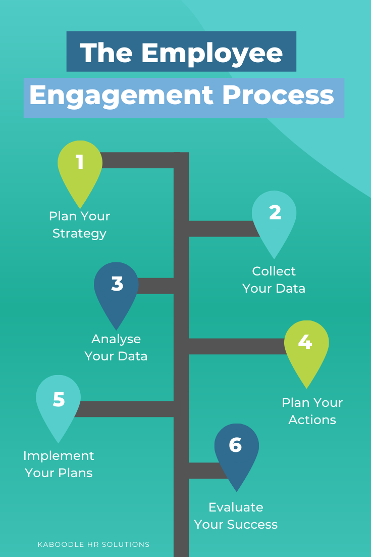 The Employee Engagement Process Hr Training For Small Businesses Turning Knowledge Int Employee Engagement Workplace Communication Employee Engagement Survey
