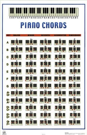 PianoChordsPostersJpg   Pixel  Artikler