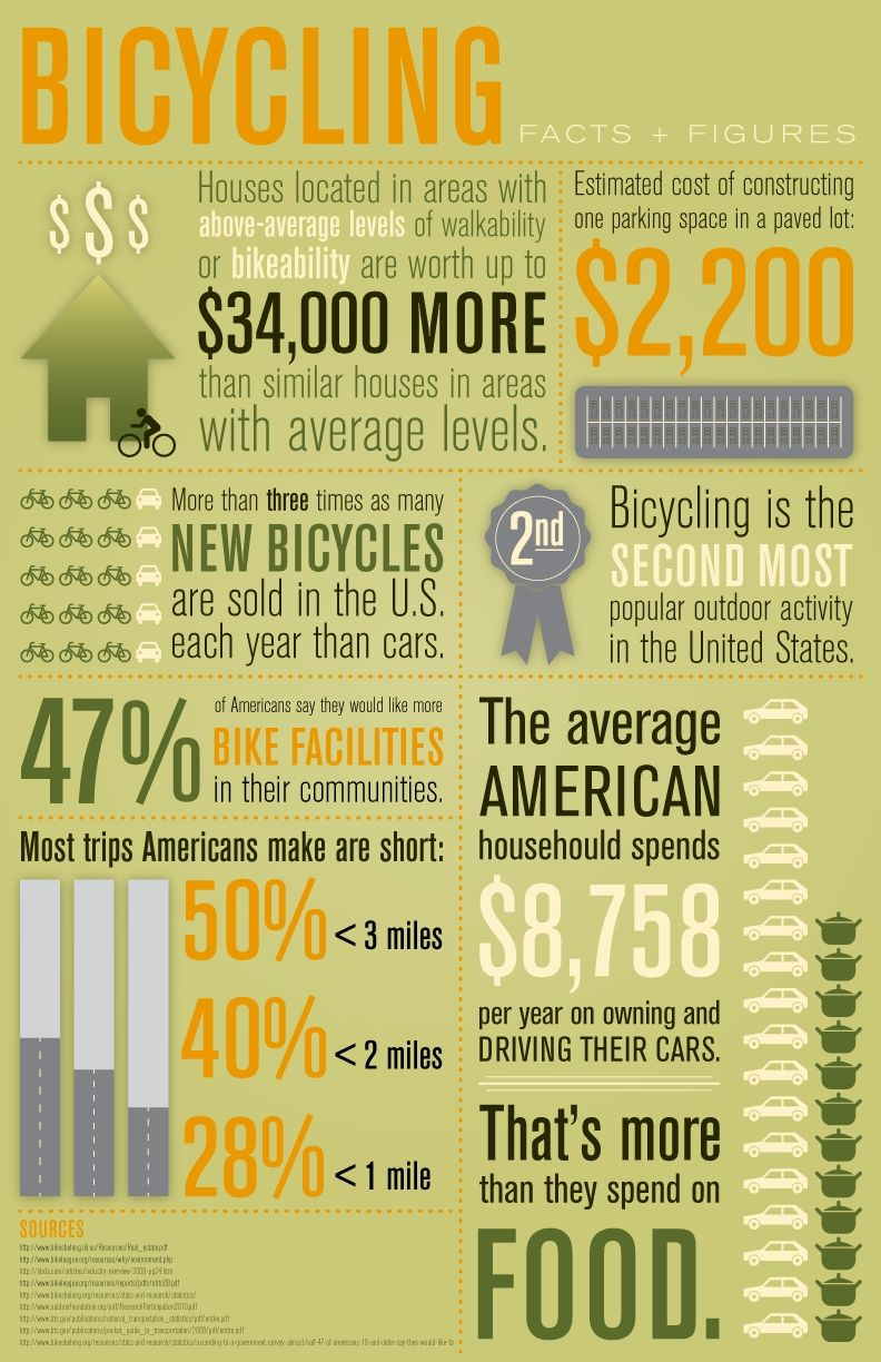 Bicycling Stats Bicycle Infographic