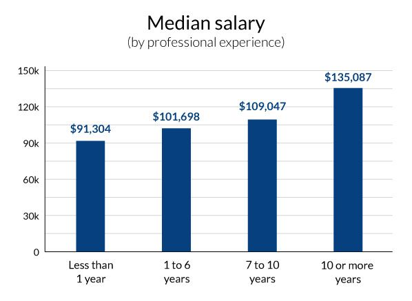 Devops Salary Survey 2015 Facts About Devops Careers And Salaries Digital Media Marketing Digital Marketing Practical Advice