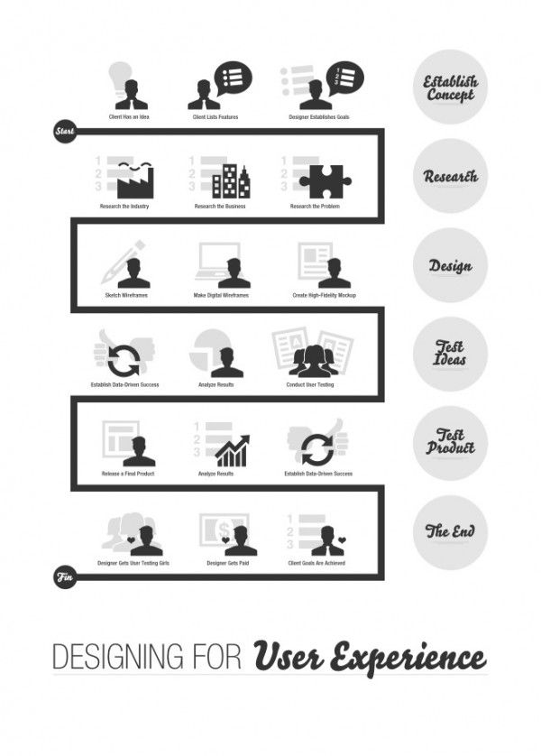Freebie Designing For User Experience Poster Fuel Your Creativity User Experience Design User Experience Infographic Ux Design Process