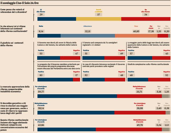 Il paradosso del referendum: italiani approvano i contenuti ma respingono la riforma - Sonda Italia sondaggi elettorali