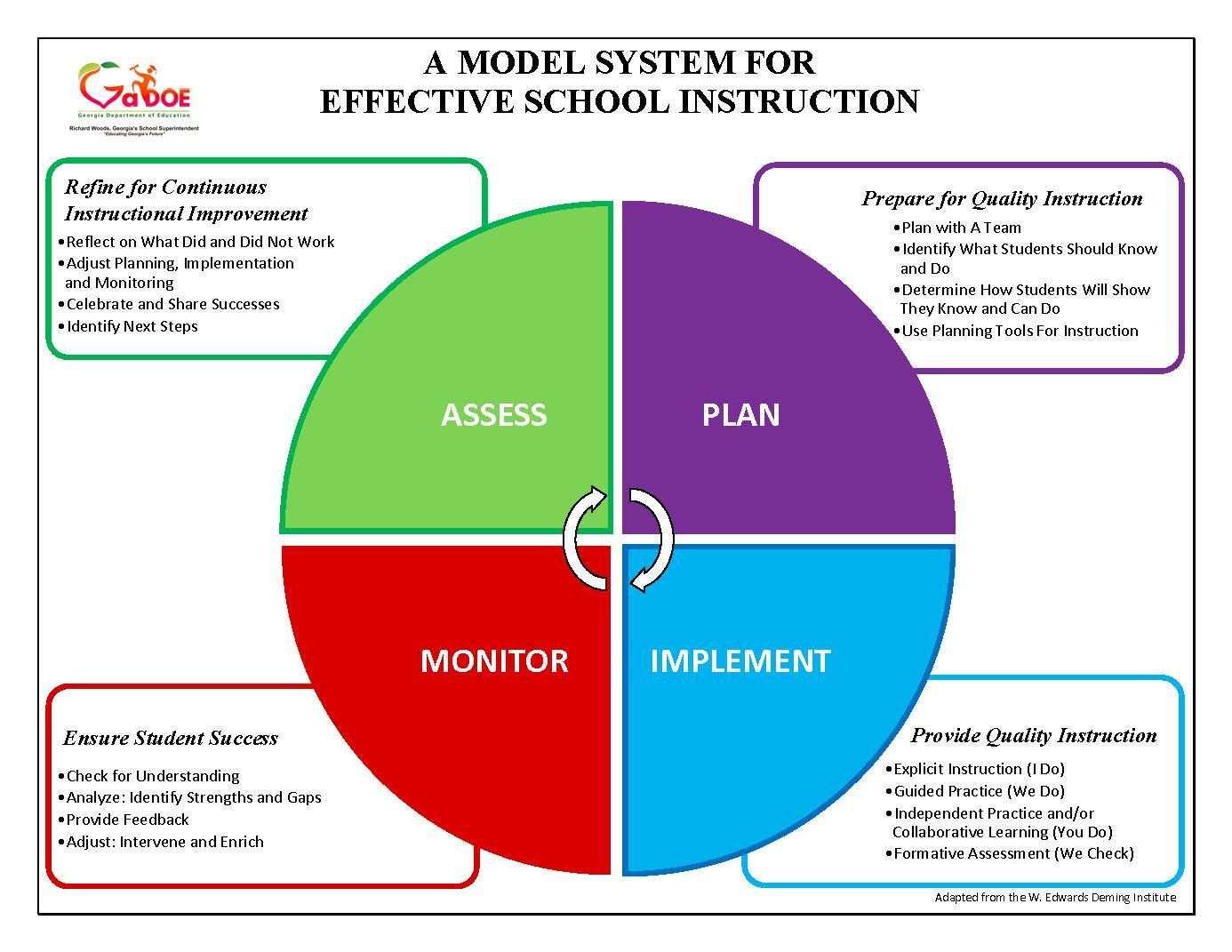 System For Effective School Instruction A Model Instructional Program School Instruction Curriculum [ 1071 x 1386 Pixel ]