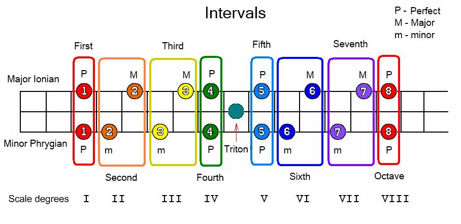 Modern Music School | music theory | Pinterest | Music school, Music ...