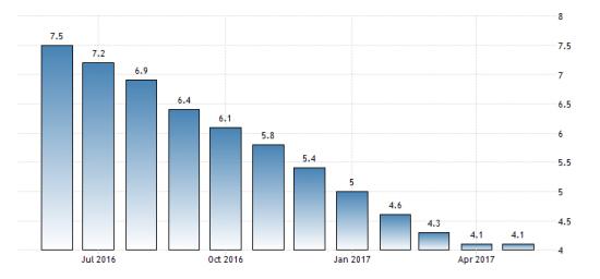 Кредитование в РФ http://прогноз-валют.рф/%d0%ba%d1%80%d0%b5%d0%b4%d0%b8%d1%82%d0%be%d0%b2%d0%b0%d0%bd%d0%b8%d0%b5-%d0%b2-%d1%80%d1%84/  Инфляция  Ключевая ставка ЦБ РФ  Средняя ставка по кредитам  Кредитование частного сектора (млн руб)  Кредитование потребителей (млн руб)