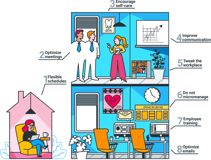 8 Fast Ways To Increase Employee Productivity In The Workplace In 2020 Productivity In The Workplace Workplace Productivity