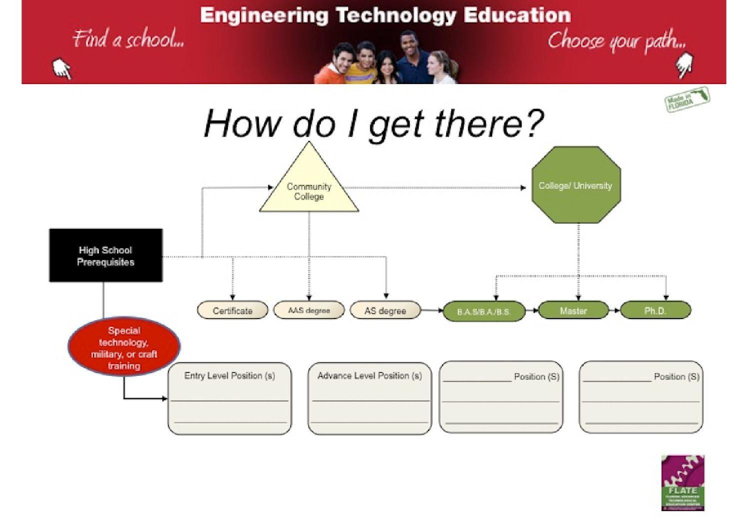 Career Pathway Blank High School Worksheet What Is