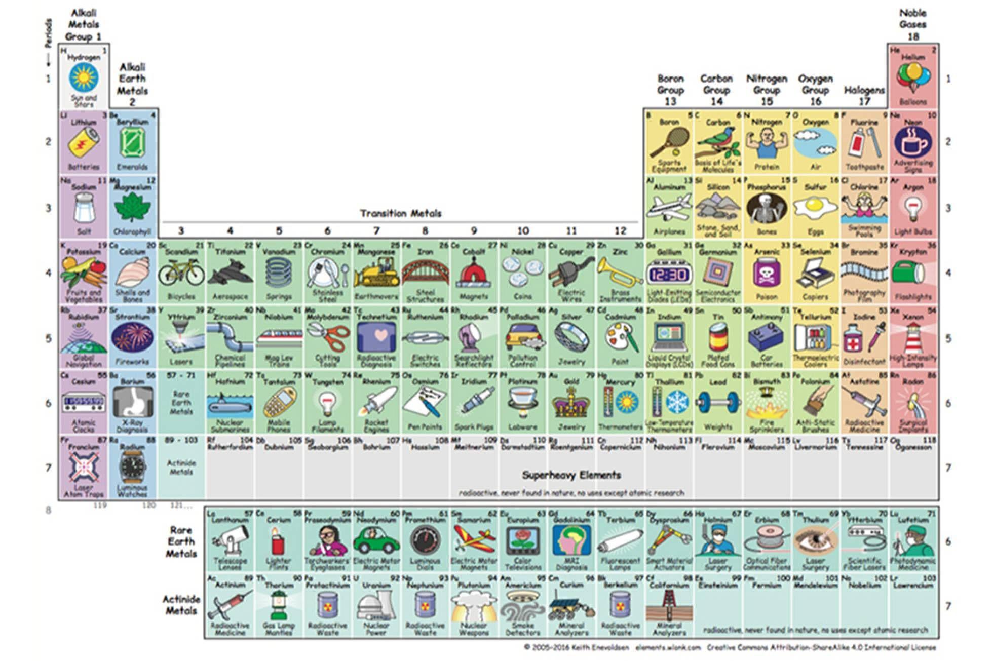 La mejor tabla peridica ilustrada para estudiar los elementos y la mejor tabla peridica ilustrada para estudiar los elementos y enterarse urtaz Choice Image