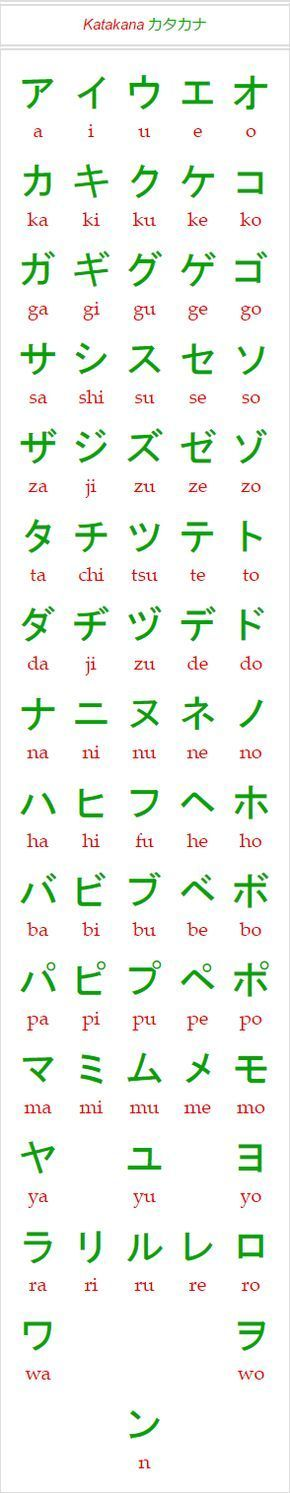 Katakana Chart For Learning Japanese As Png Image  Japanese