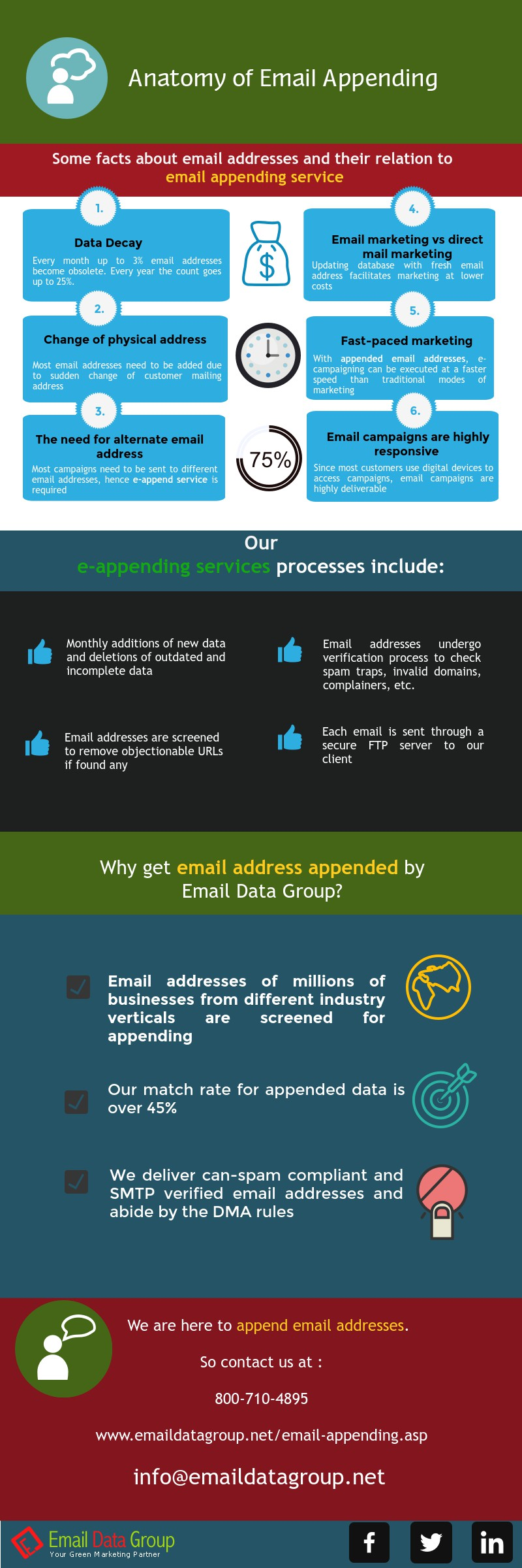 Anatomy of Email Appending - http://www.emaildatagroup.net/email ...