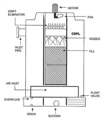 Pin By Hani Hazzam On Hvac Refrigeration And Air Conditioning Hvac Floor Plans