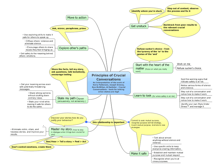 principles of crucial conversations free mind map download - Create Mind Map Free