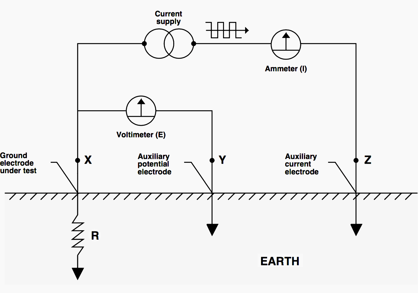 One Of Methods For Testing Ground Resistance Fall Of Potential Earthing Grounding Power Electrical Engineering