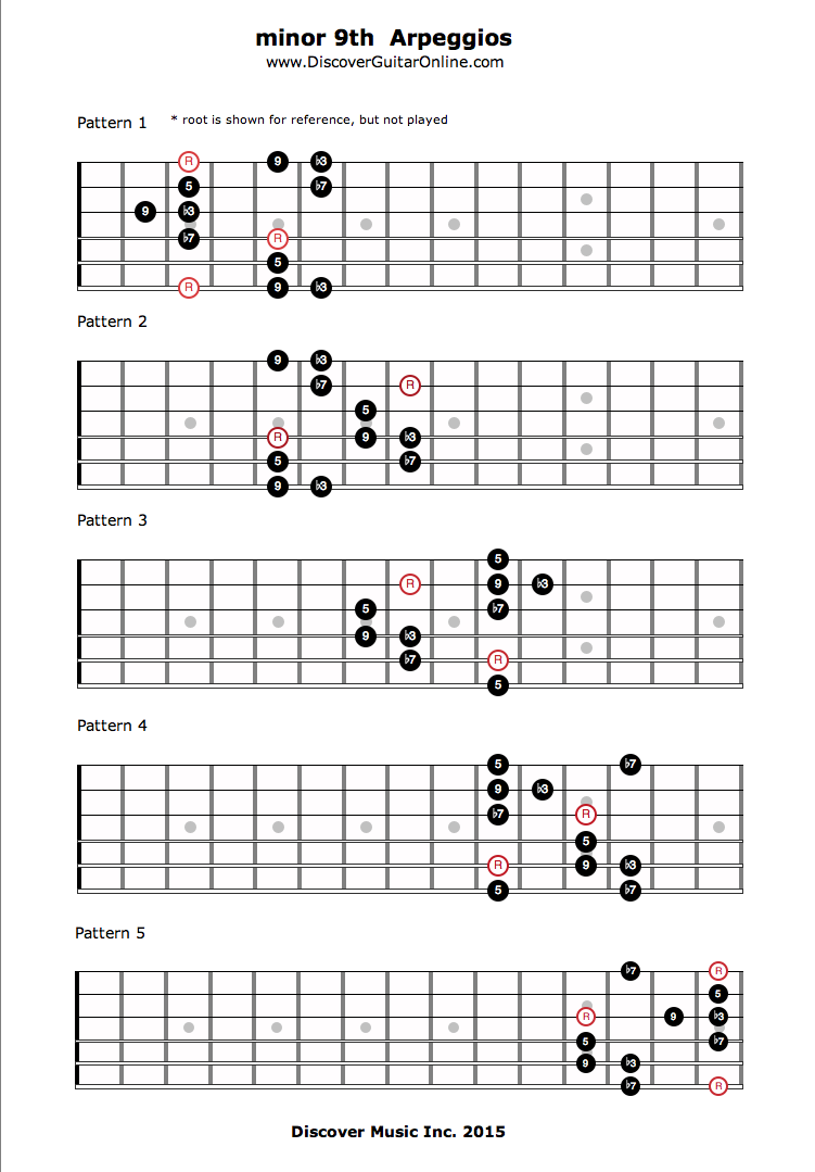 Minor 9th Arpeggios Discover Guitar Online Learn To Play Guitar