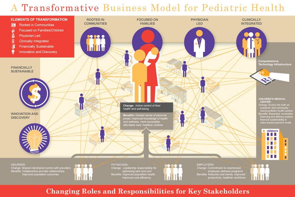 Stakeholder Infographic Health Click Below For Nutritional