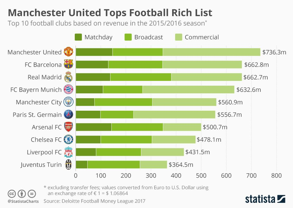 Infographic Manchester United Tops Football Rich List Financial Charts Revenue Chart Chart