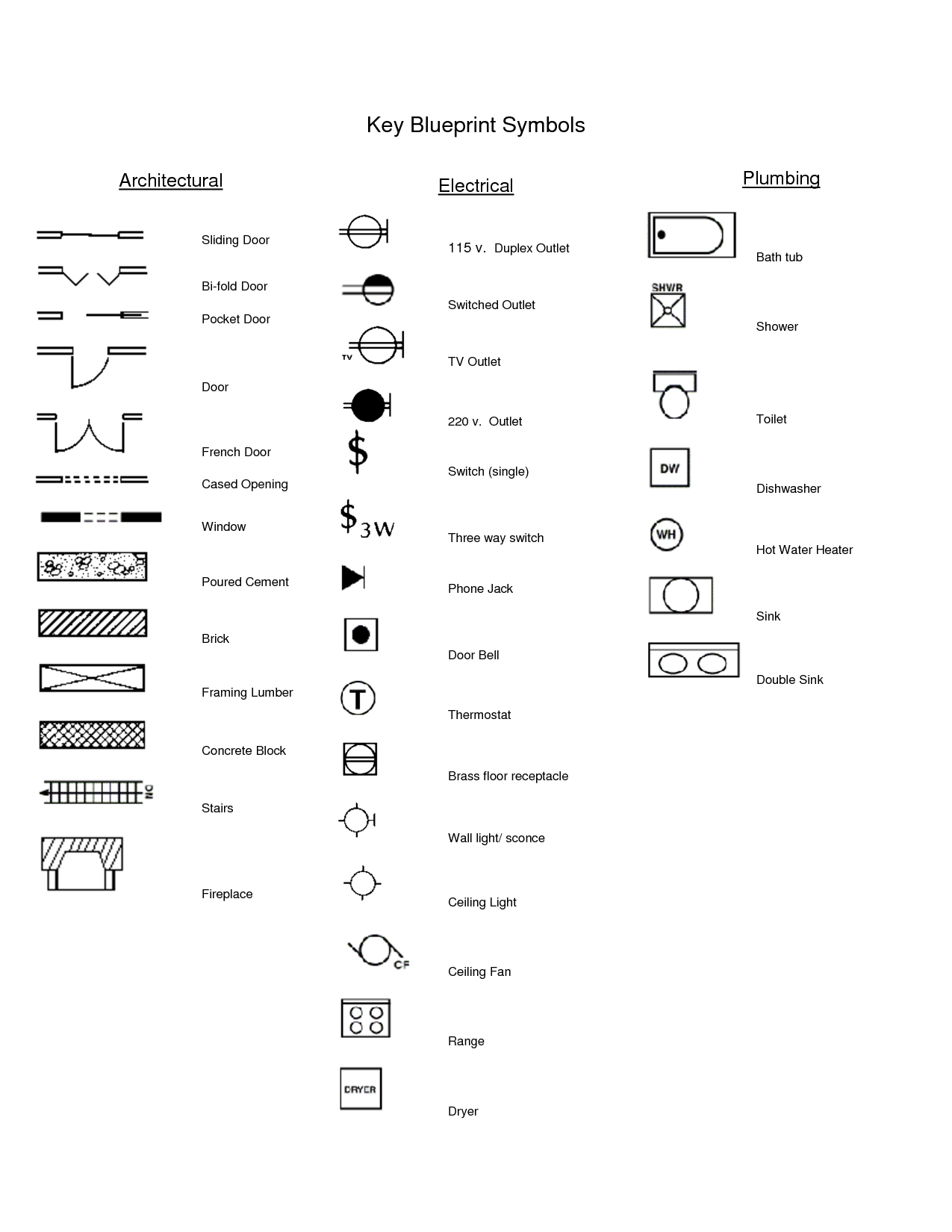 Electrical Outlet Symbols Blueprints #Brick Pinned by www.modlar ...