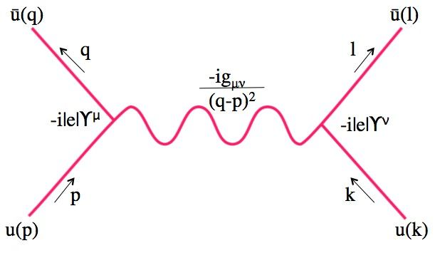 Super Force Physics The Feynman Diagram For The Coulomb