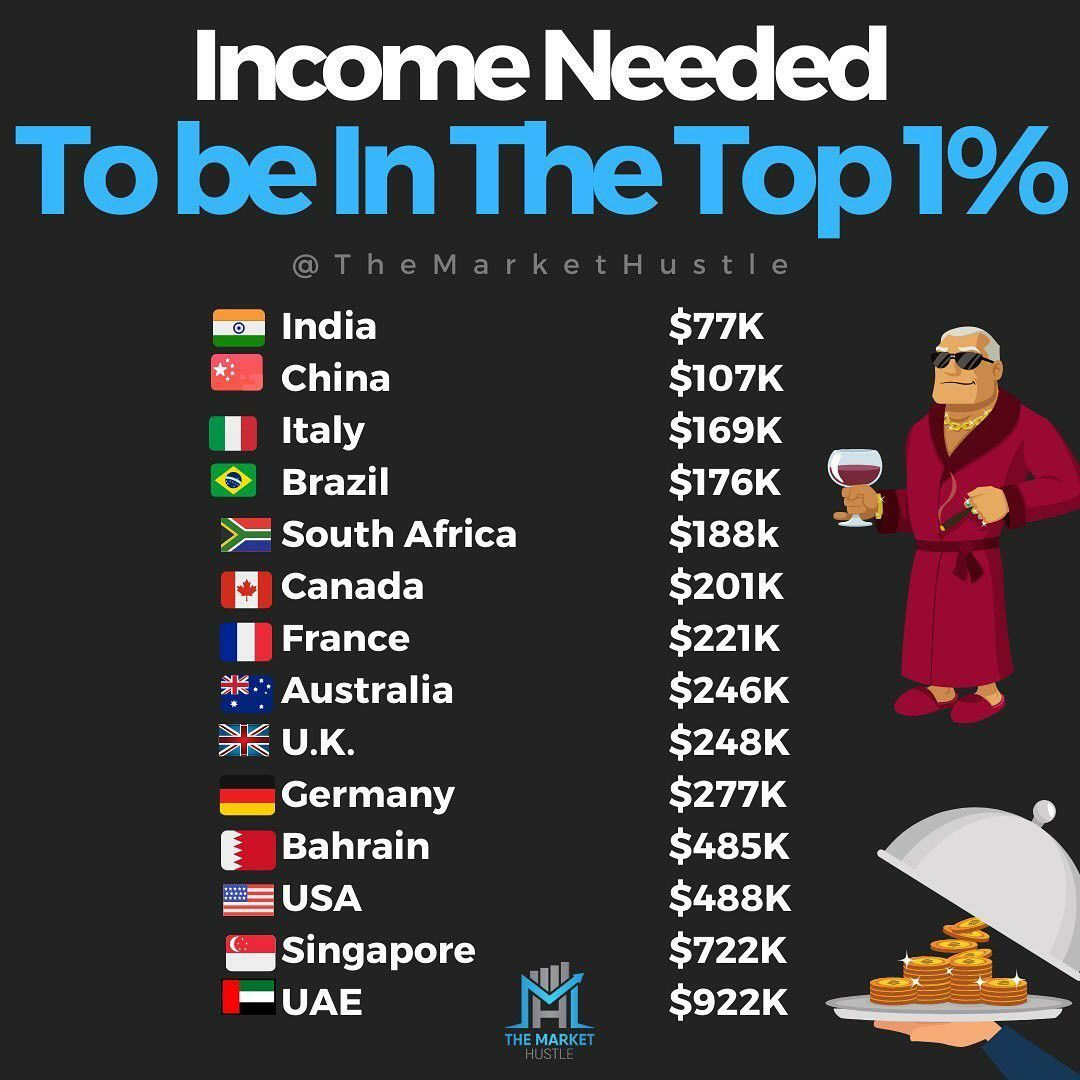 Income Needed To Be In Top 1 In 2020 Investing Strategy Learn Pinterest Financial Education