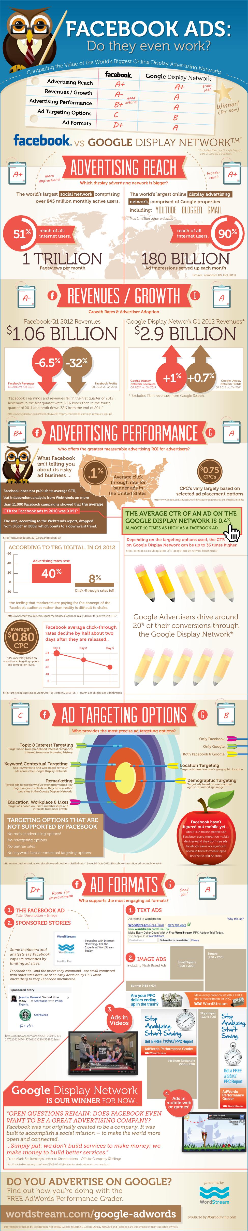 Infographic: Google vs. Facebook advertising
