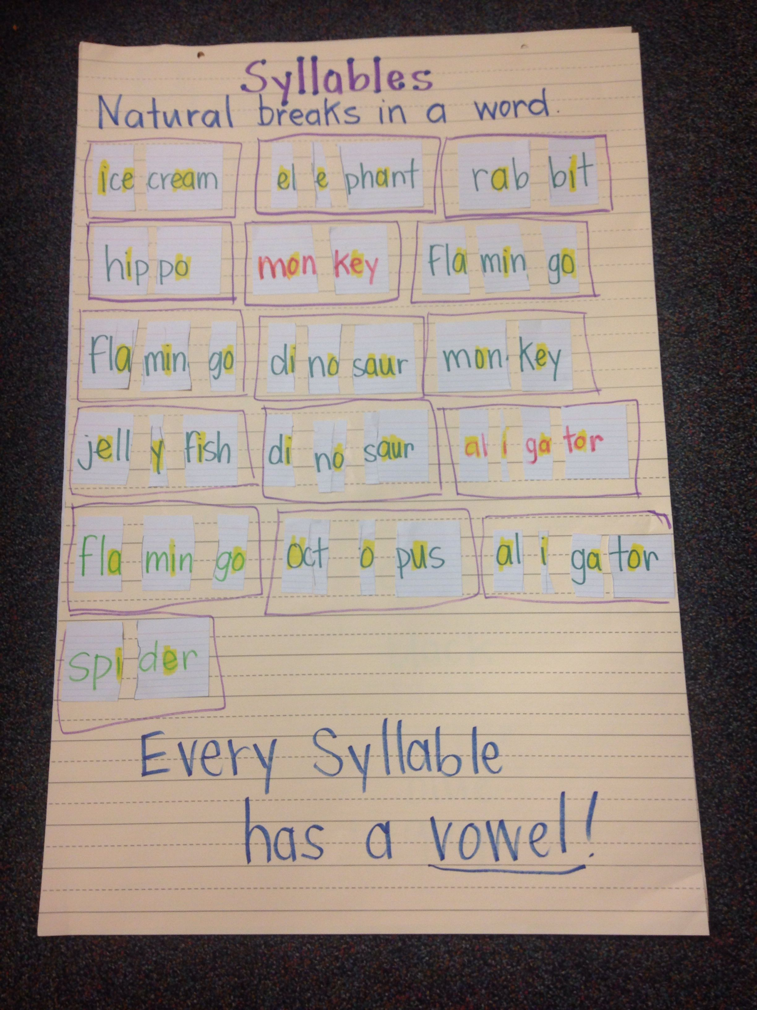 Syllables Anchor Chart