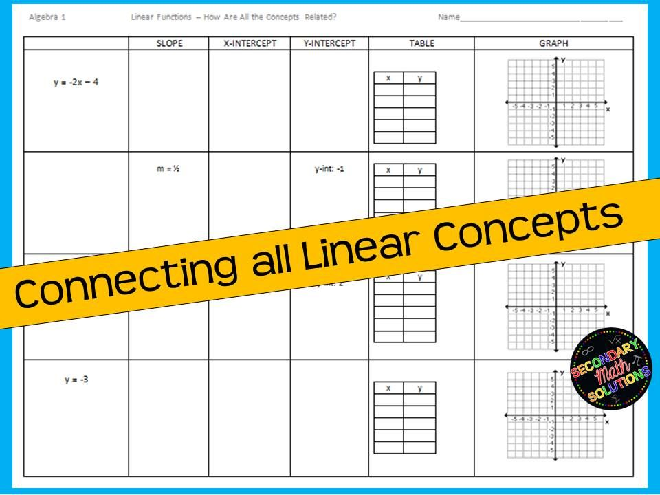 Linear Functions Review - Connecting All Linear Concepts ...