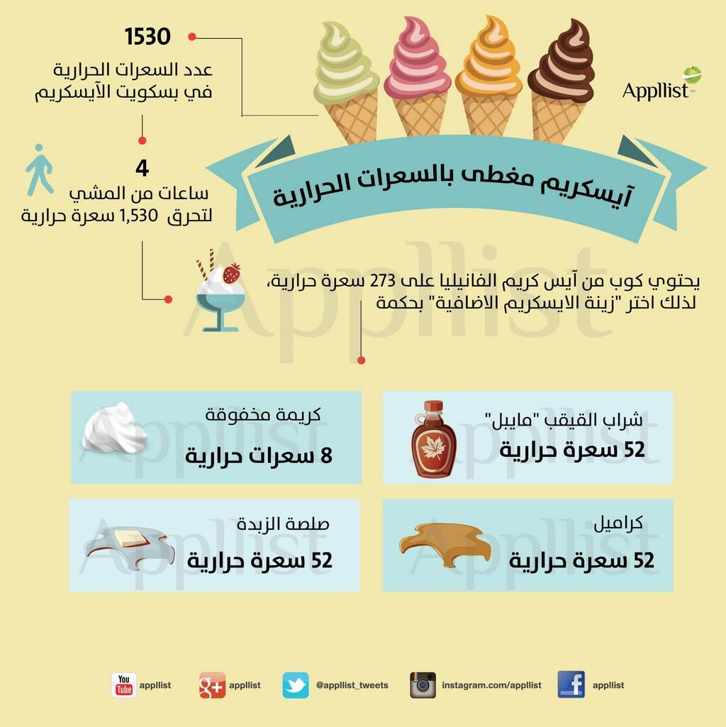 ابليست بالعربية On Twitter Good To Know Medicine Arabic Resources