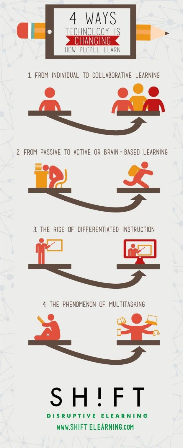 4 Ways Technology Is Changing How People Learn Edudemic Educational Technology Instructional Technology Elearning