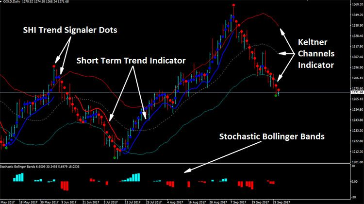 Forex Keltner Channels Reversal Strategy Forex Trading Channel