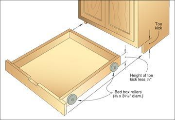 The Easy Way To Retrofit Toekick Drawers Most Searches Show Proper Drawers On Sliders Functional Kitchen Storage Kitchen Storage Solutions Functional Kitchen
