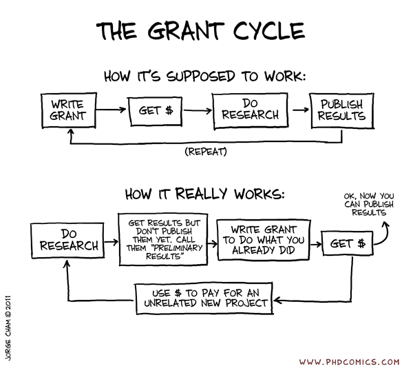 PhDcomics_The_Grant_Cycle_06052011.png (600×541)