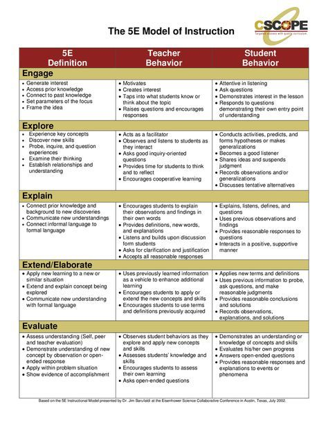 5e Lesson Plan Model Teachers Lesson Plans Science Lessons