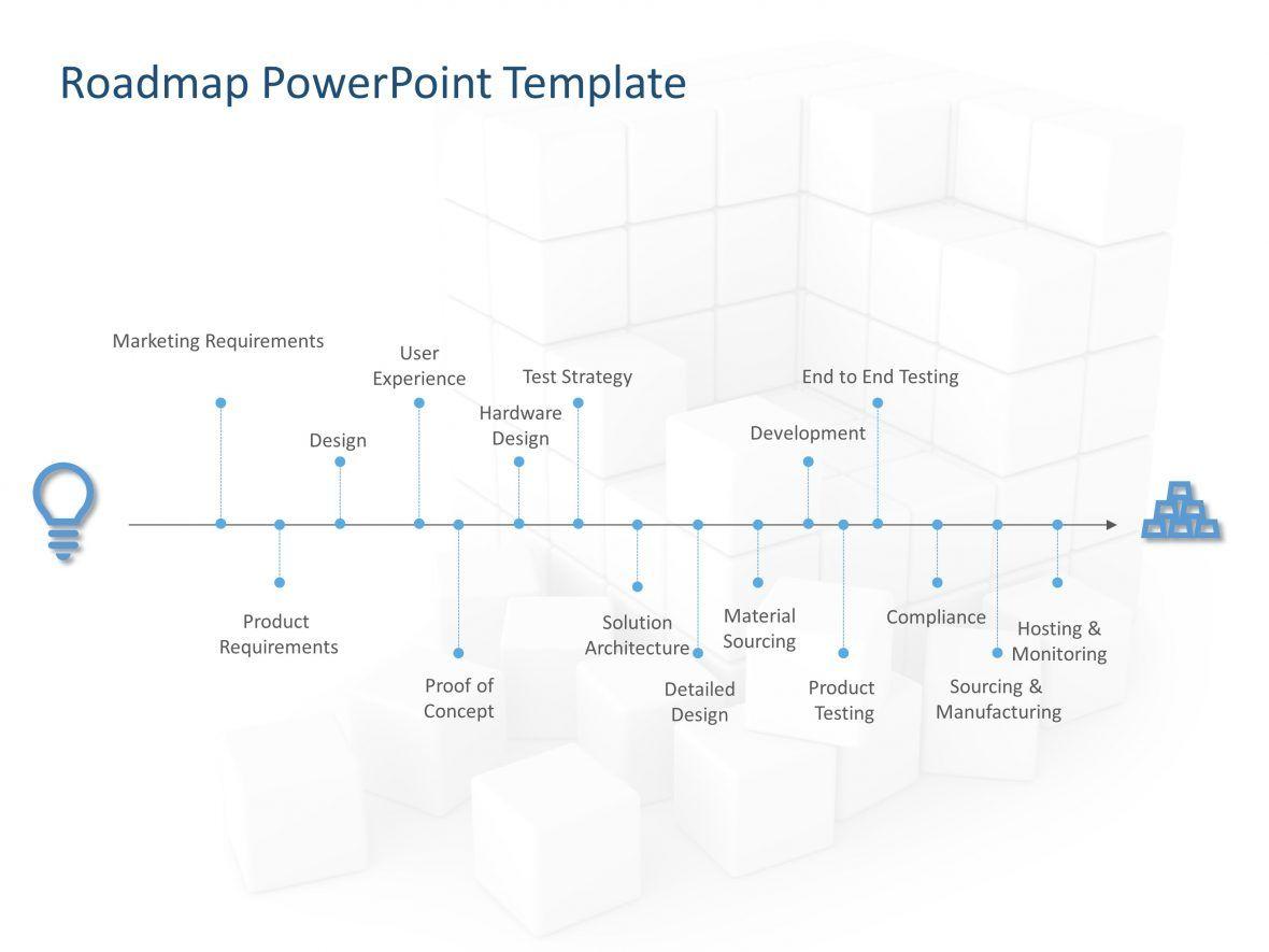 A strategic roadmap is a timebased plan that defines