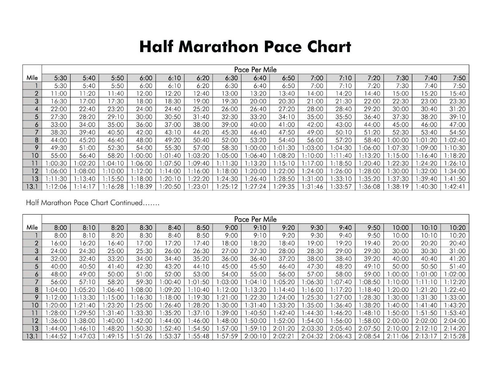 Yo Soy Baban Pace Chart Marathon Pace Chart Half Marathon Pace Chart Running Pace Chart