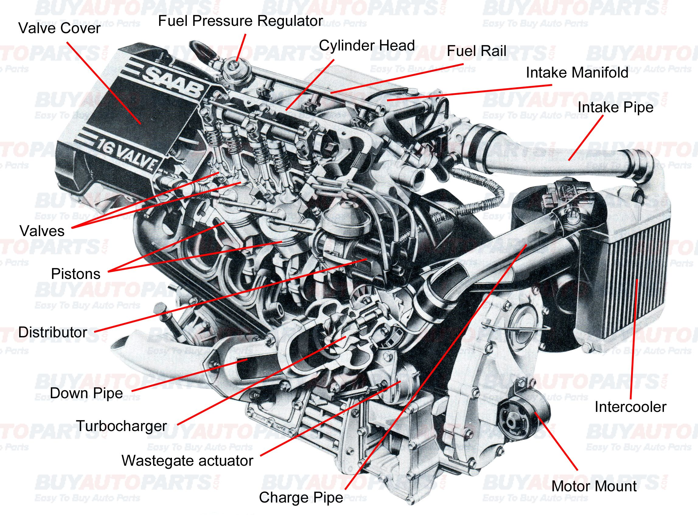 All internal combustion engines have the same basic components the ...