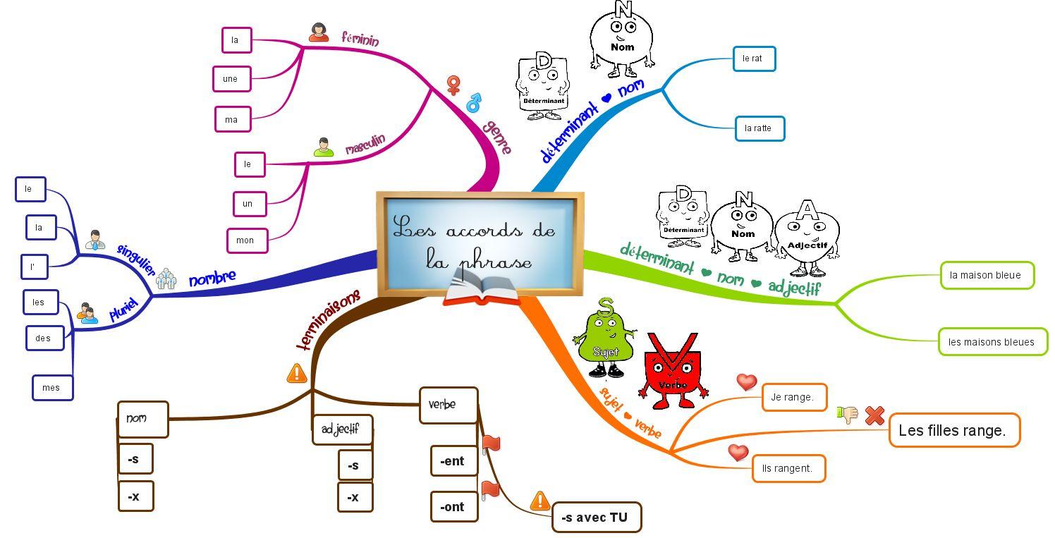 Accords De La Phrase Carte Mentale Carte Heuristique Heuristique