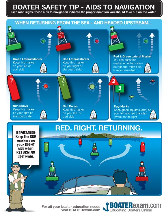 Marine Vessel Lighting Official Florida Boater Safety Education Card Information